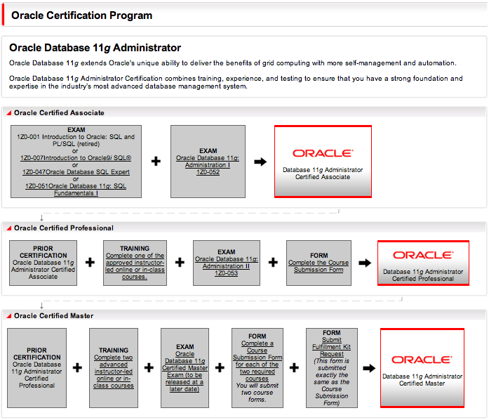 Oracle Database 11g Administrator