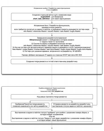 Подробный алгоритм разработки нового функционала/исправления ошибки
